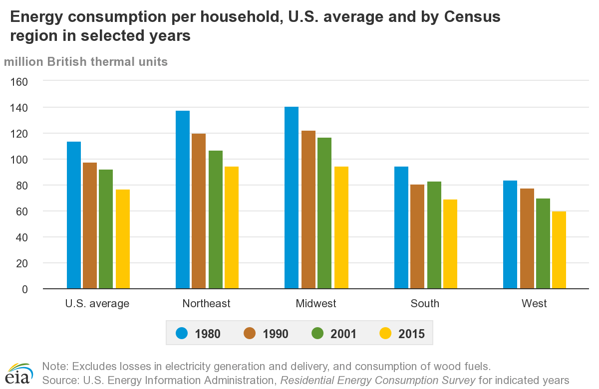 Household Energy Consumption Chart